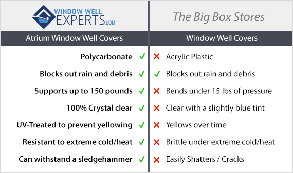 Atrium window well covers vs. big box stores