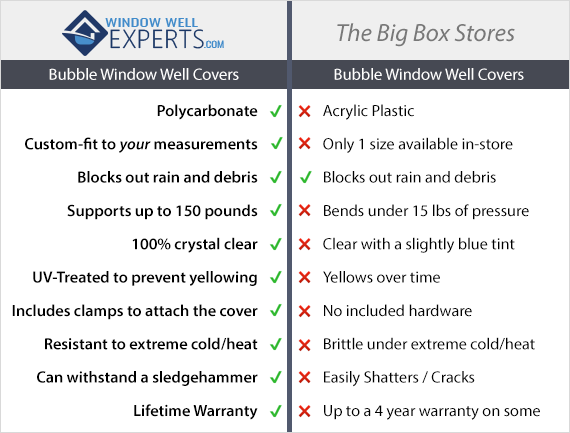 Bubble Window Well Covers vs. The Big Box Stores