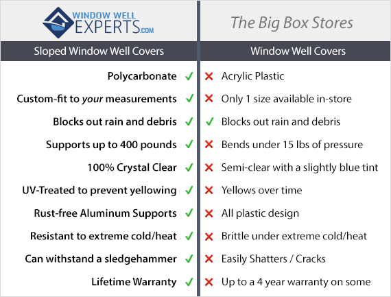 Sloped Window Well Covers vs. The Big Box Stores