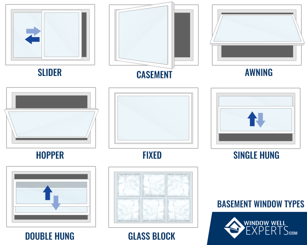 Basement windows energy star certified basement windows for Types of windows